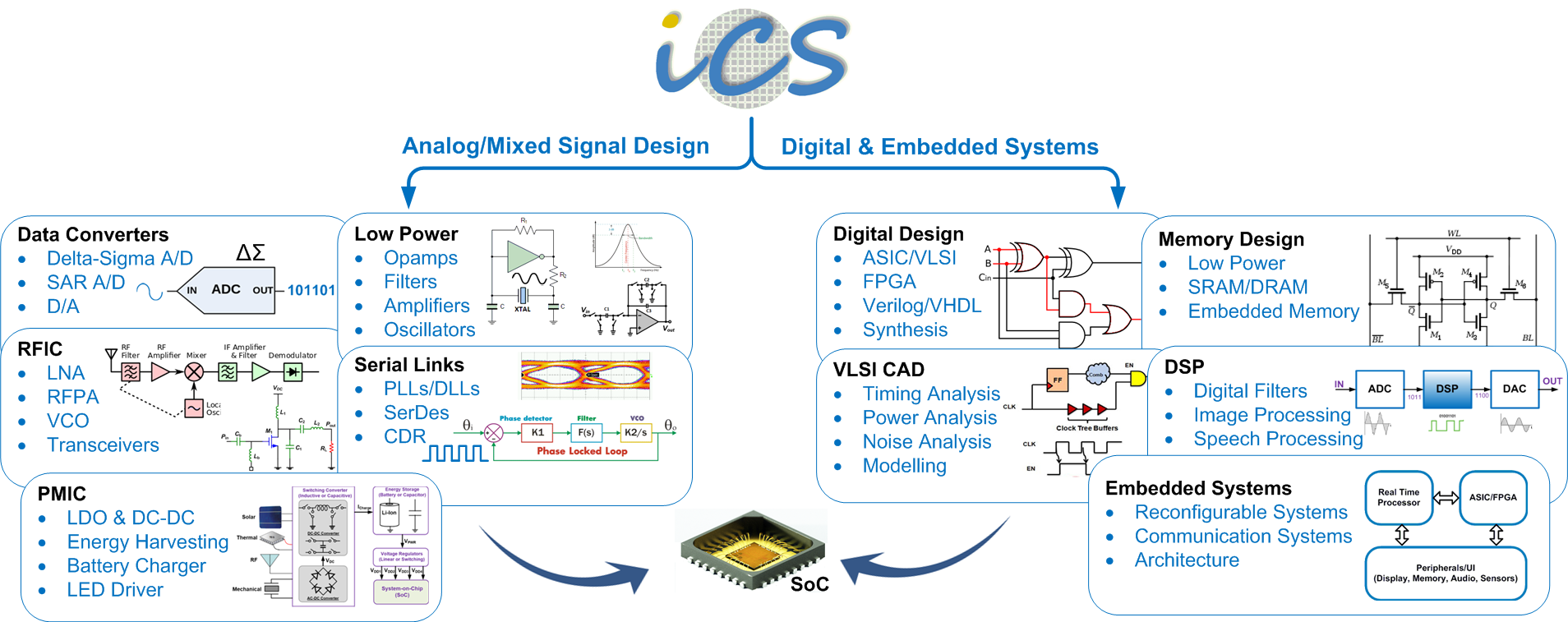 Departments Research Programme Iit Madras Msc In Analogue And Digital Integrated Circuit Design Rf Mixed Signal Ic Systems Including Architectures For Image Processing Vision Cad Analog Circuits